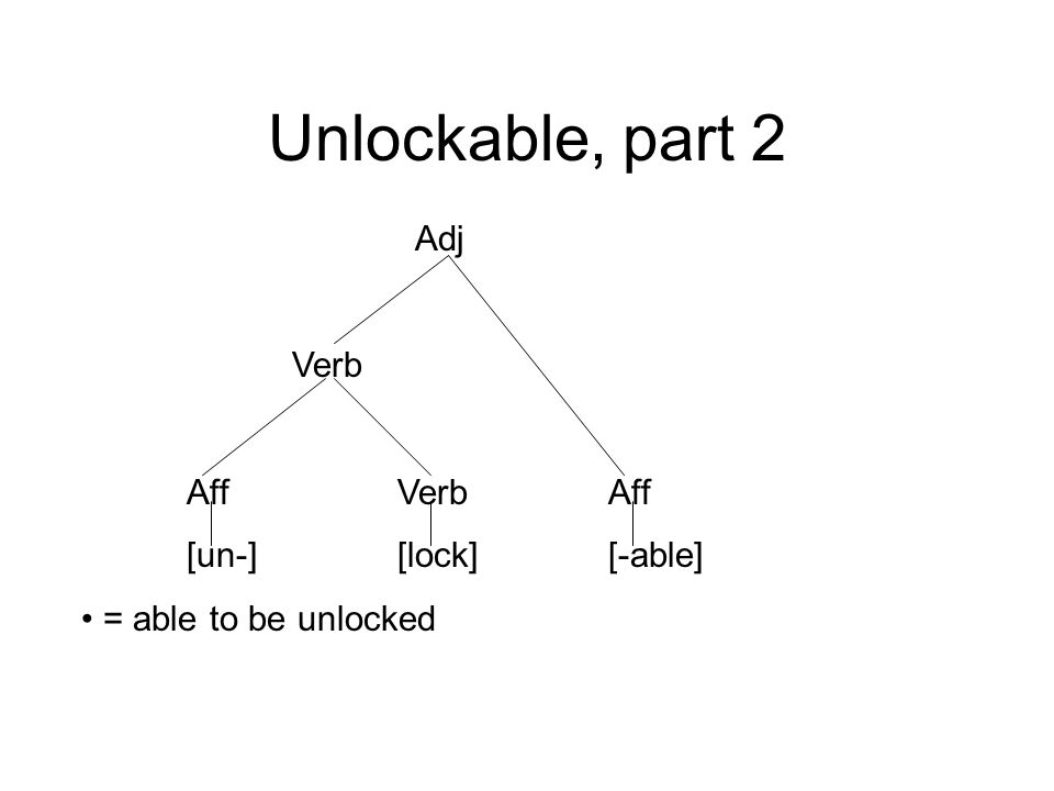 Unlockable, part 2 Adj Verb Aff Verb Aff [un-] [lock] [-able]